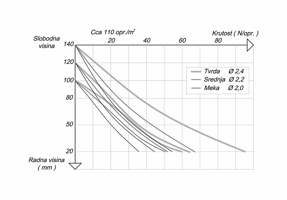 Grafički prikaz nosivosti i tvrdoće Bonnell jezgre